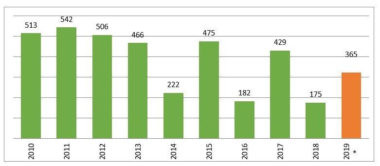 Fonte: ISMEA su dati ISTAT fino al 2013; dal 2014 ISMEA su dati AGEA; *2019 Stima Ismea