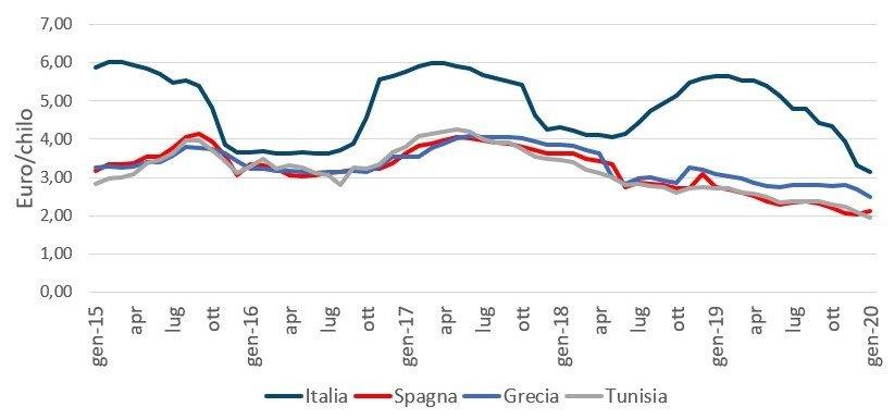 Fonte: ISMEA, prezzi alla produzione, Iva esclusa, franco partenza produttori